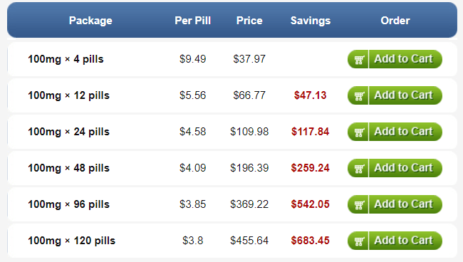 A number of online pharmacies have the product Segurex in stock and they are offering the product in easy to afford prices